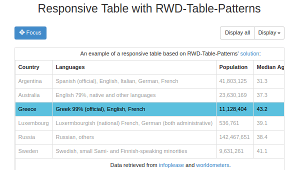 Responsive table with rwd table patterns